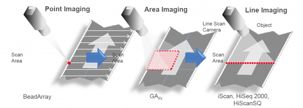 Imaging methods in Illumina instruments