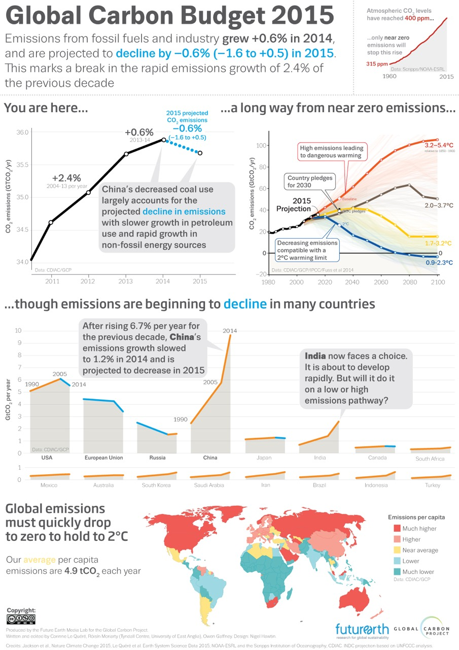 Global-Carbon-Budget-emissions-from-fossil-fuels-2015_12