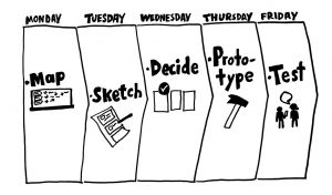 Design Sprint process