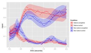 R Studio graph example (Rena Chen, Nov 2, 2015)