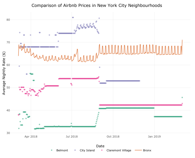 Airbnb Prices in NYC Neighborhoods