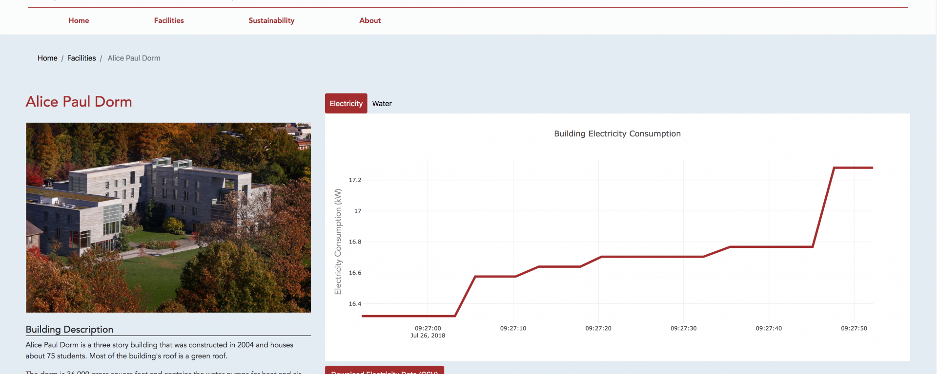 Building Facilities Usage Data Web Page
